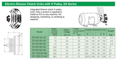 SINFONIA Electromagnetic Clutch Unit ES Series