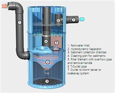 eCoStorm plus 1000 : Stormwater Filtration System