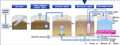 Ceramic Membrane System for Water Filtration