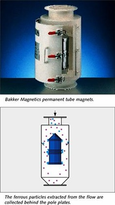 Magnetic Tube