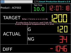 Smart Production Board