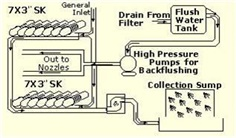 Disc filter for Leakage Test