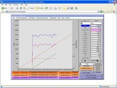Energy management  and demand controller