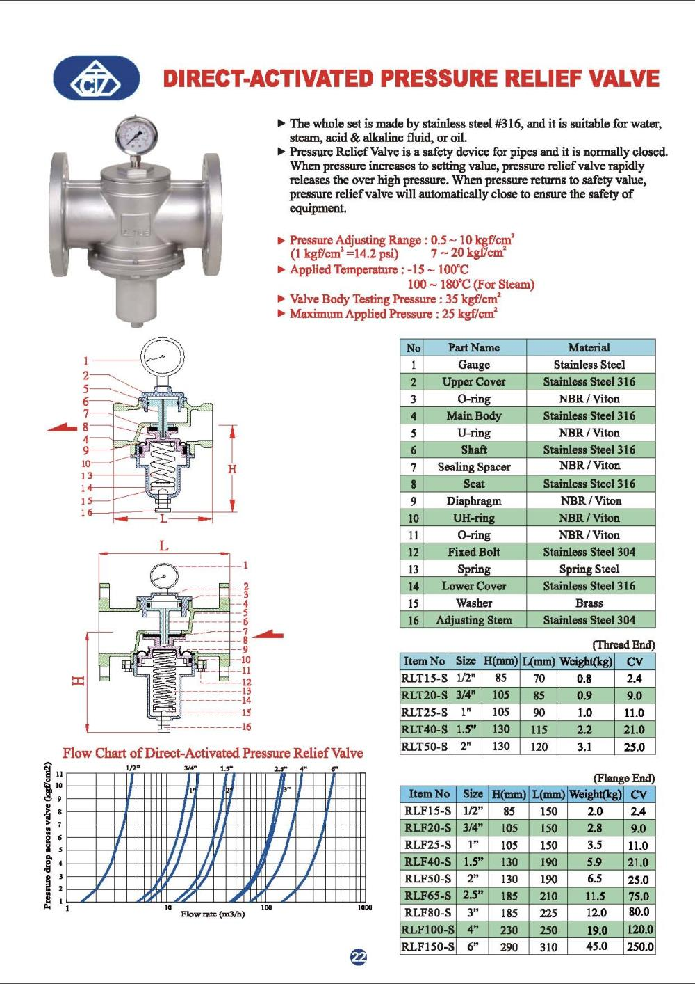 Z-Tide : RLT , Activated Pressure Relief Valve