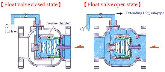 Float valve (piston type)