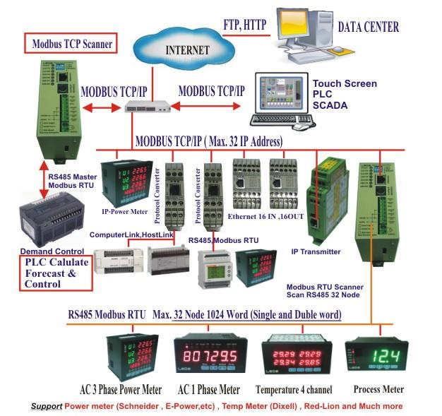 Modbus TCP Scanner รุ่น MTP-SN-1