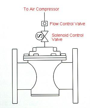 Z-TIDE AIR CONTROL VALVE : RAT