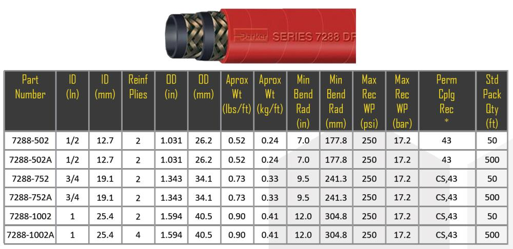 Dragon Breath 250 Series 7288 Steam Hose,Steam Hose,Parker,Pumps, Valves and Accessories/Hose